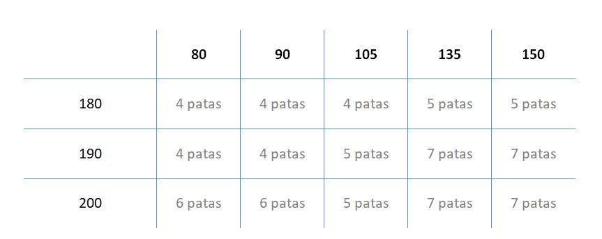 Patas requeridas segun medidas Somier Multiláminas.